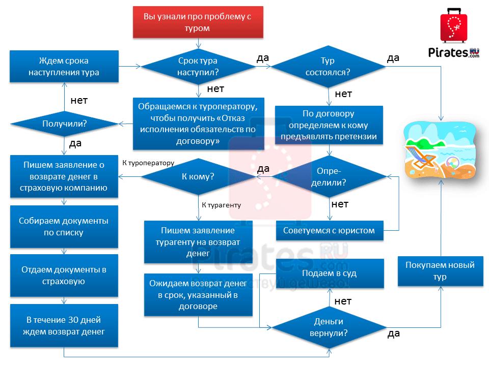 infogramma_tur_bankrot